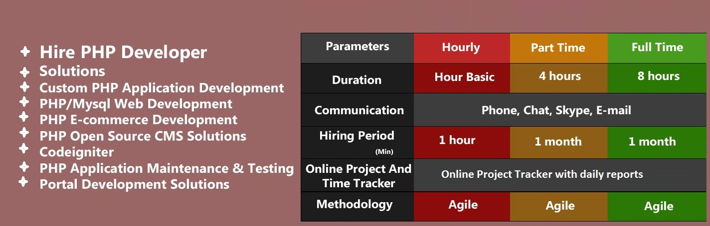 Hire dedicated php developer on hourly basis from Adisoftronics